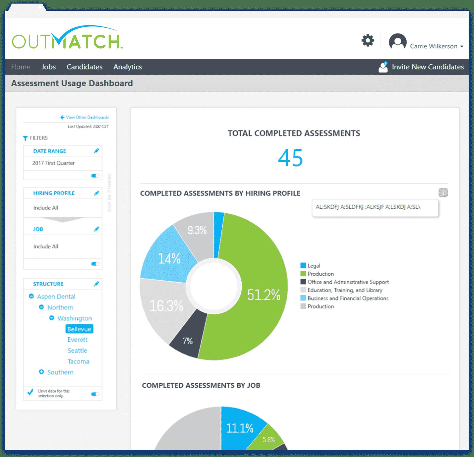 Analytics-Dashboard-Assessment-Usage2-1