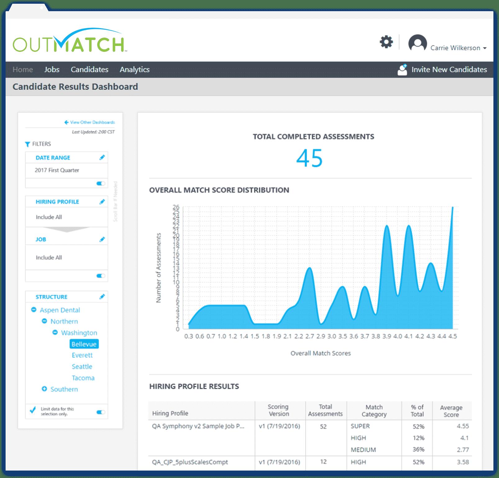 Analytics – Mobile Usage