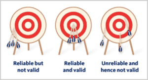 Validity vs. Reliability