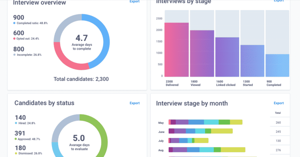 Drive consistency across interviews