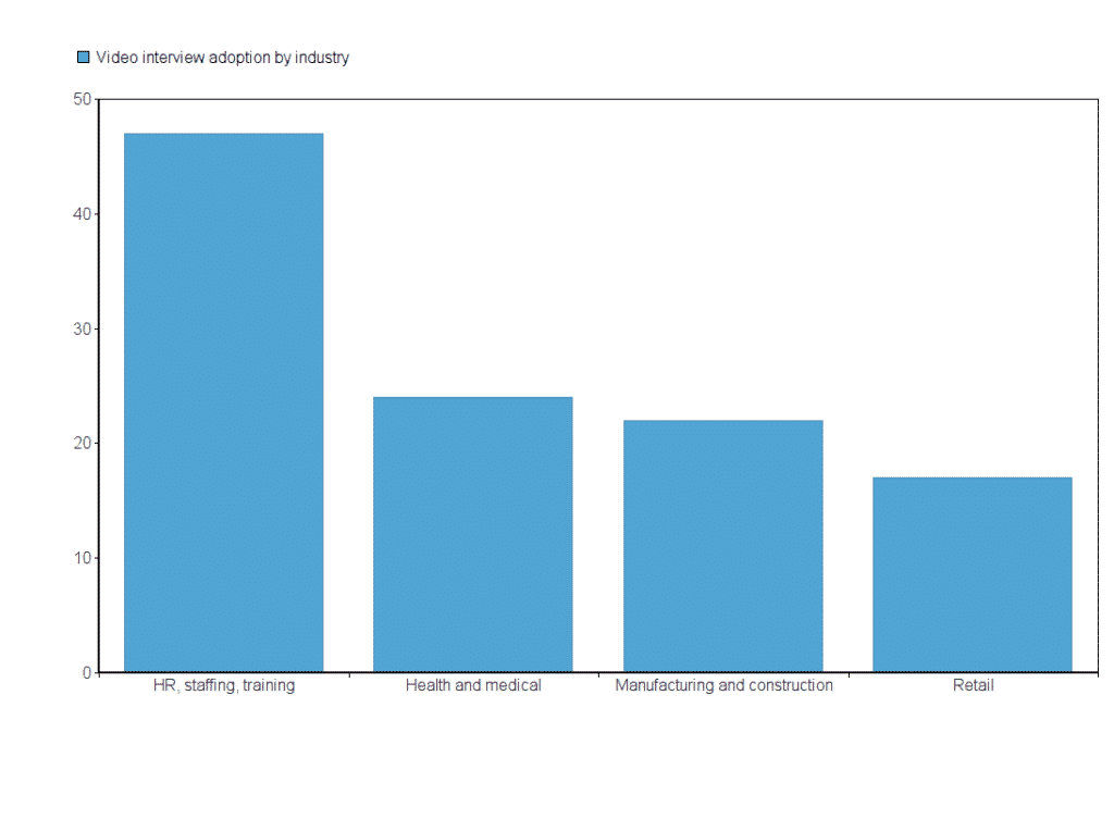 Graph of video interview adoption by industry
