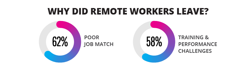 remote workers leave because the job is a poor match, or because of training and performance challenges